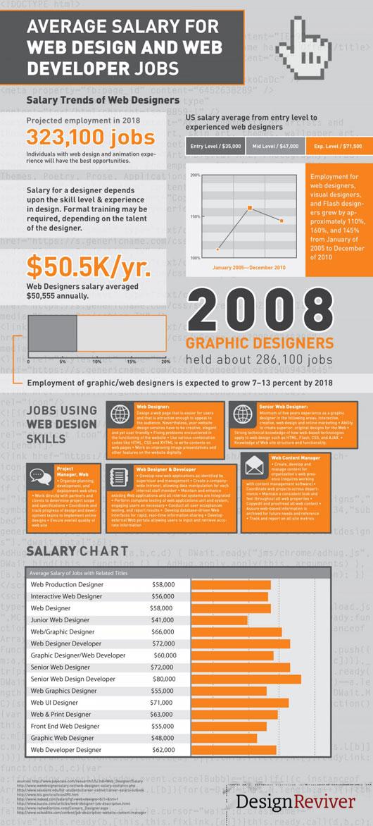 Designer Salary Infographics