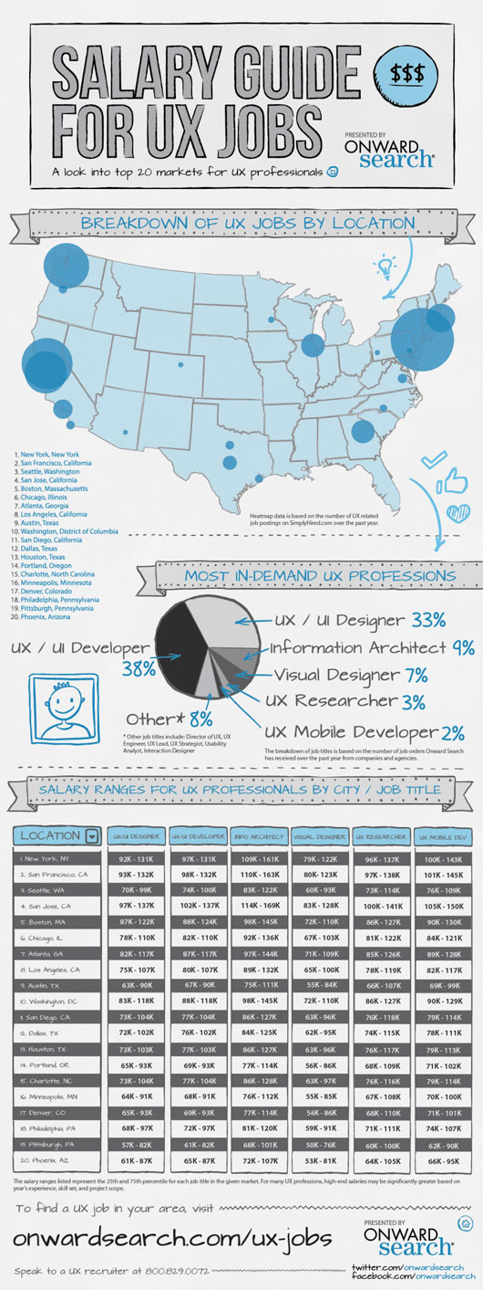 Pleasant 13 Interesting Designer Salary Infographics Omahpsd Home Interior And Landscaping Oversignezvosmurscom